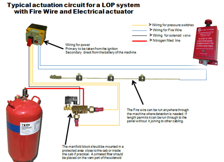FIRE WIRE DETECTION SYSTEM – ETI FIRE AND LUBRICATION